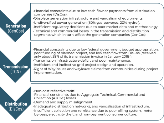 Five Electricity Policy Priorities for Nigeria - Energy For